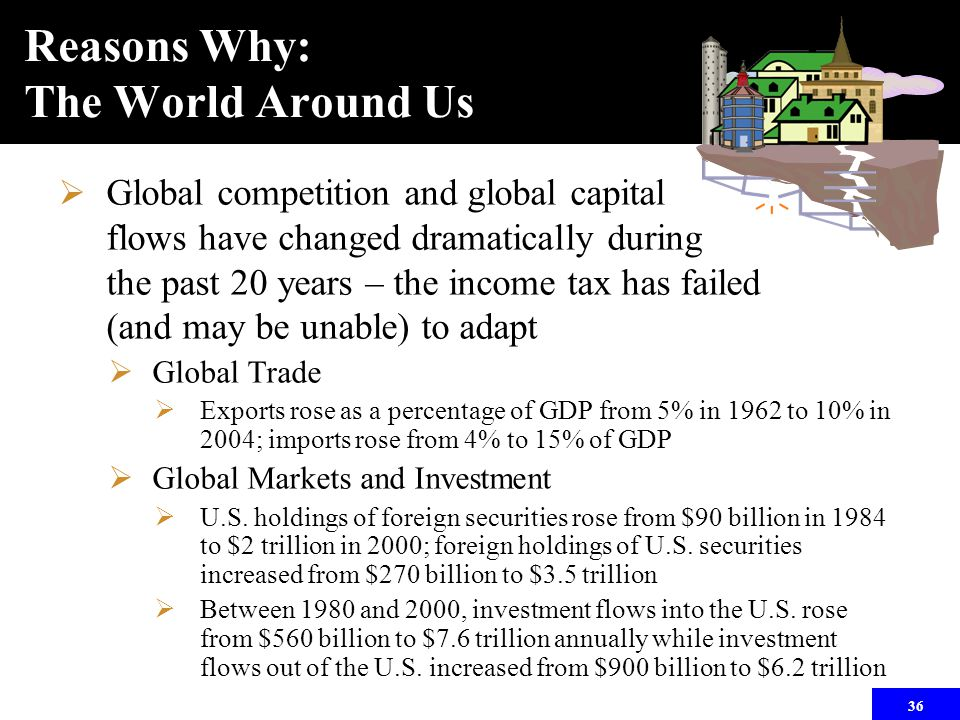 36 Reasons Why: The World Around Us  Global competition and global capital flows have changed dramatically during the past 20 years – the income tax has failed (and may be unable) to adapt  Global Trade  Exports rose as a percentage of GDP from 5% in 1962 to 10% in 2004; imports rose from 4% to 15% of GDP  Global Markets and Investment  U.S.
