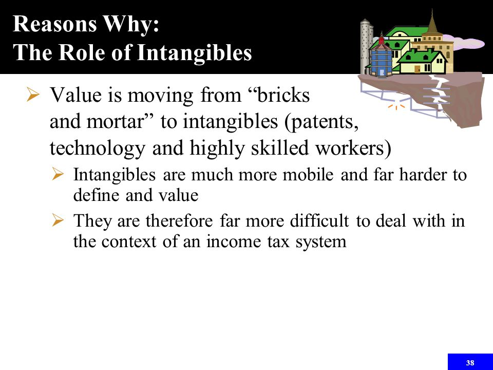 """38 Reasons Why: The Role of Intangibles  Value is moving from """"bricks and mortar"""" to intangibles (patents, technology and highly skilled workers)  I"""