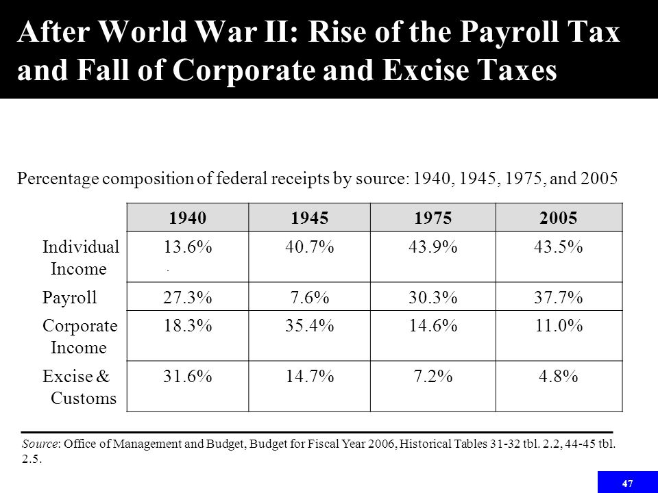 47 After World War II: Rise of the Payroll Tax and Fall of Corporate and Excise Taxes 1940194519752005 Individual Income 13.6%40.7%43.9%43.5% Payroll27.3%7.6%30.3%37.7% Corporate Income 18.3%35.4%14.6%11.0% Excise & Customs 31.6%14.7%7.2%4.8% Source: Office of Management and Budget, Budget for Fiscal Year 2006, Historical Tables 31-32 tbl.