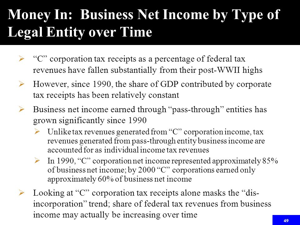 """49 Money In: Business Net Income by Type of Legal Entity over Time  """"C"""" corporation tax receipts as a percentage of federal tax revenues have fallen"""