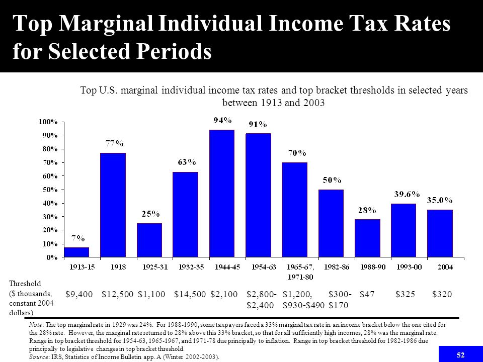 52 Top Marginal Individual Income Tax Rates for Selected Periods Top U.S. marginal individual income tax rates and top bracket thresholds in selected