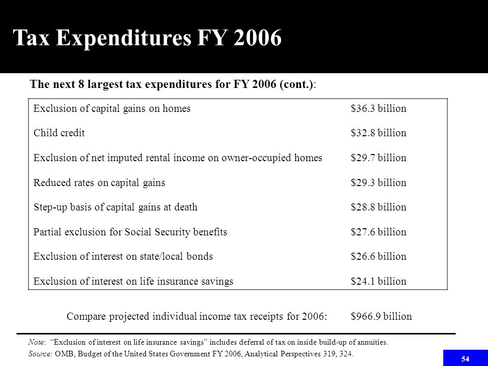 54 Tax Expenditures FY 2006 The next 8 largest tax expenditures for FY 2006 (cont.): Exclusion of capital gains on homes Child credit Exclusion of net