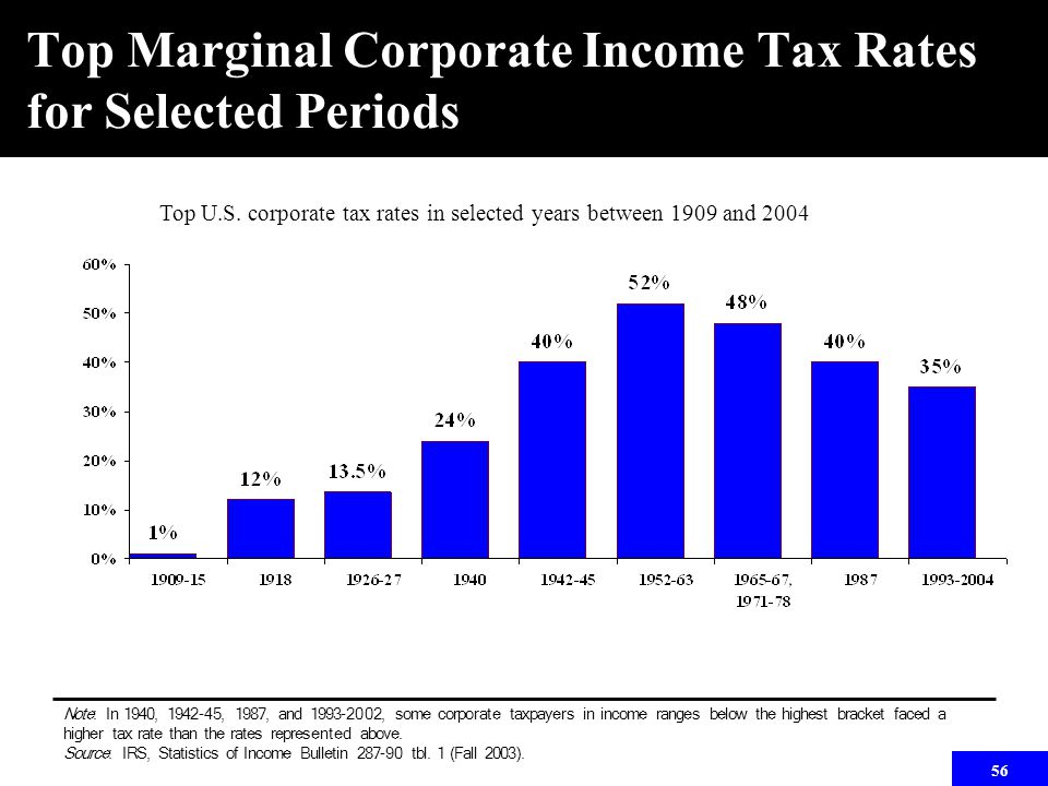 56 Top Marginal Corporate Income Tax Rates for Selected Periods Top U.S. corporate tax rates in selected years between 1909 and 2004 Note: In 1940, 19