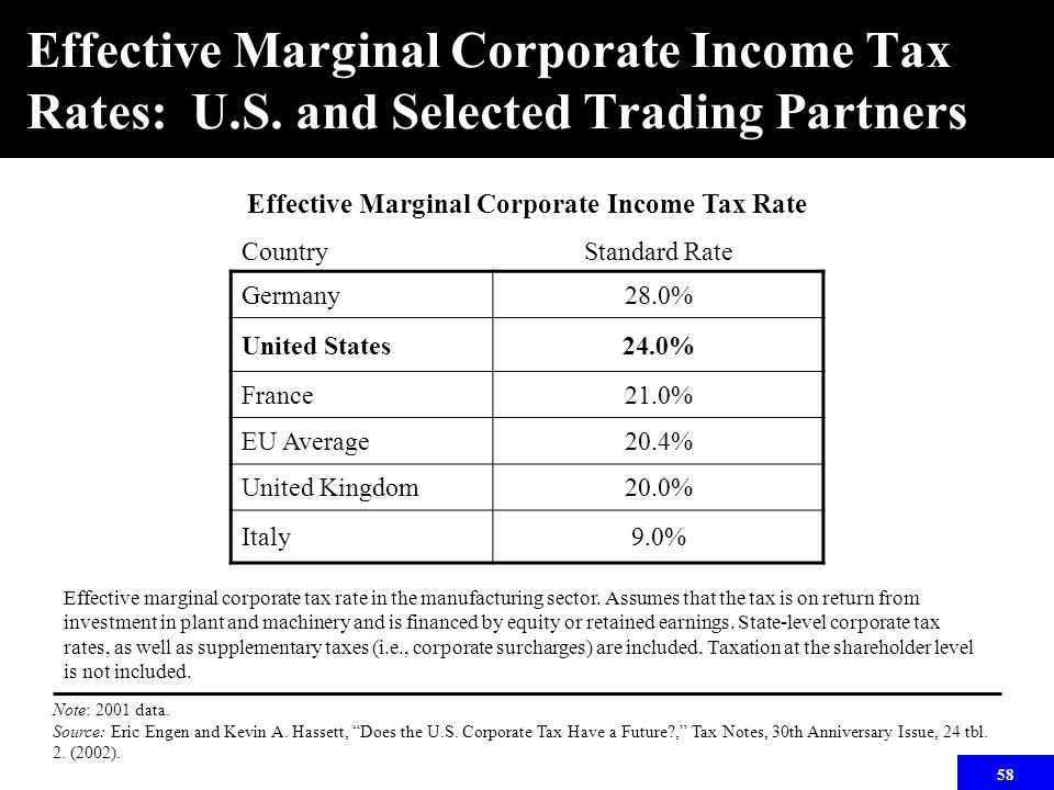 58 Effective Marginal Corporate Income Tax Rates: U.S. and Selected Trading Partners Effective marginal corporate tax rate in the manufacturing sector