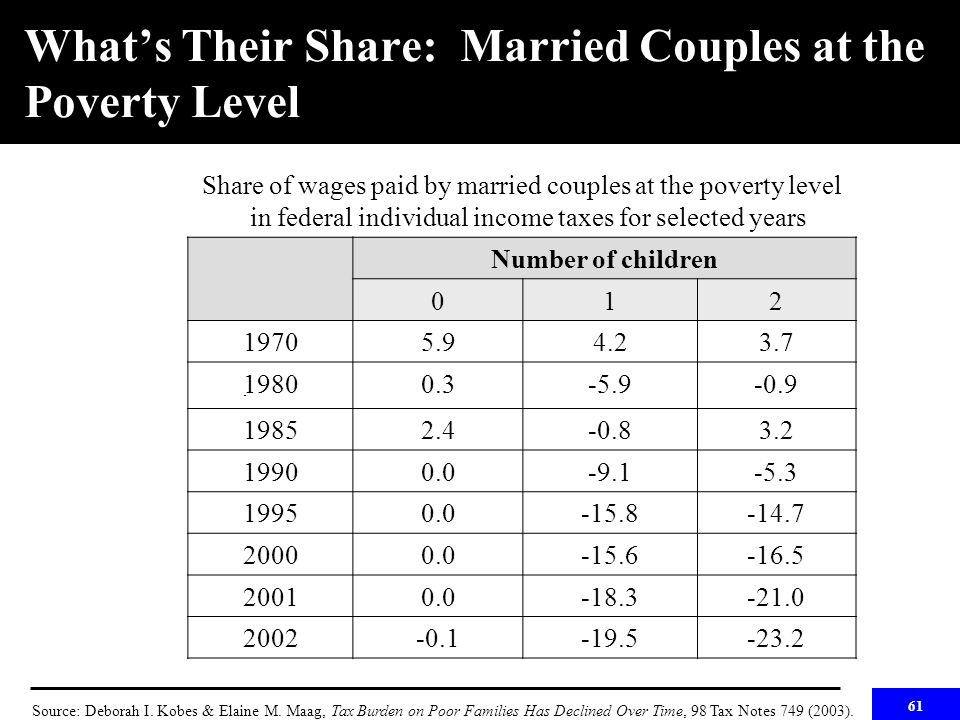 61 What's Their Share: Married Couples at the Poverty Level Share of wages paid by married couples at the poverty level in federal individual income taxes for selected years Number of children 012 19705.94.23.7 19800.3-5.9-0.9 19852.4-0.83.2 19900.0-9.1-5.3 19950.0-15.8-14.7 20000.0-15.6-16.5 20010.0-18.3-21.0 2002-0.1-19.5-23.2 Source: Deborah I.