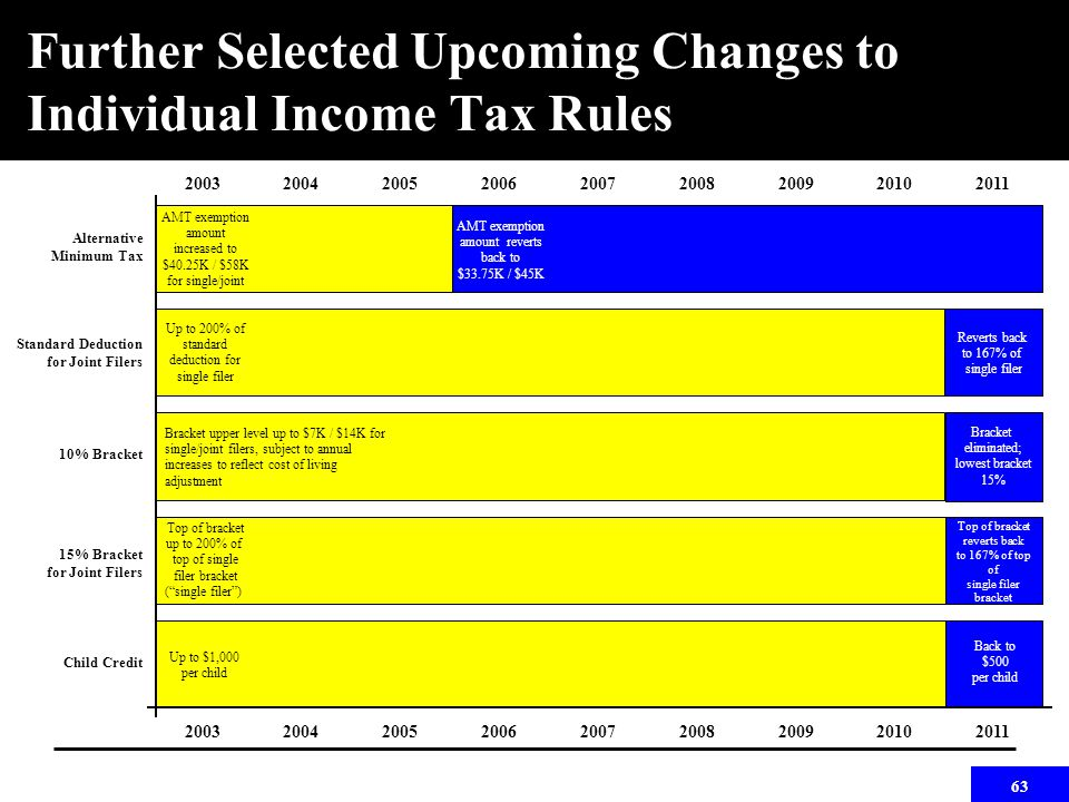 63 Further Selected Upcoming Changes to Individual Income Tax Rules 200320042005200620072008200920102011 200320042005200620072008200920102011 Alternative Minimum Tax 10% Bracket 15% Bracket for Joint Filers Standard Deduction for Joint Filers Child Credit AMT exemption amount reverts to $33.75K/$45K Up to 200% of standard deduction for single filer AMT exemption amount increased to $40.25K / $58K for single/joint Top of bracket up to 200% of top of single filer bracket ( single filer ) Up to $1,000 per child AMT exemption amount reverts back to $33.75K / $45K Top of bracket reverts back to 167% of top of single filer bracket Reverts back to 167% of single filer Bracket eliminated; lowest bracket 15% Back to $500 per child Bracket upper level up to $7K / $14K for single/joint filers, subject to annual increases to reflect cost of living adjustment