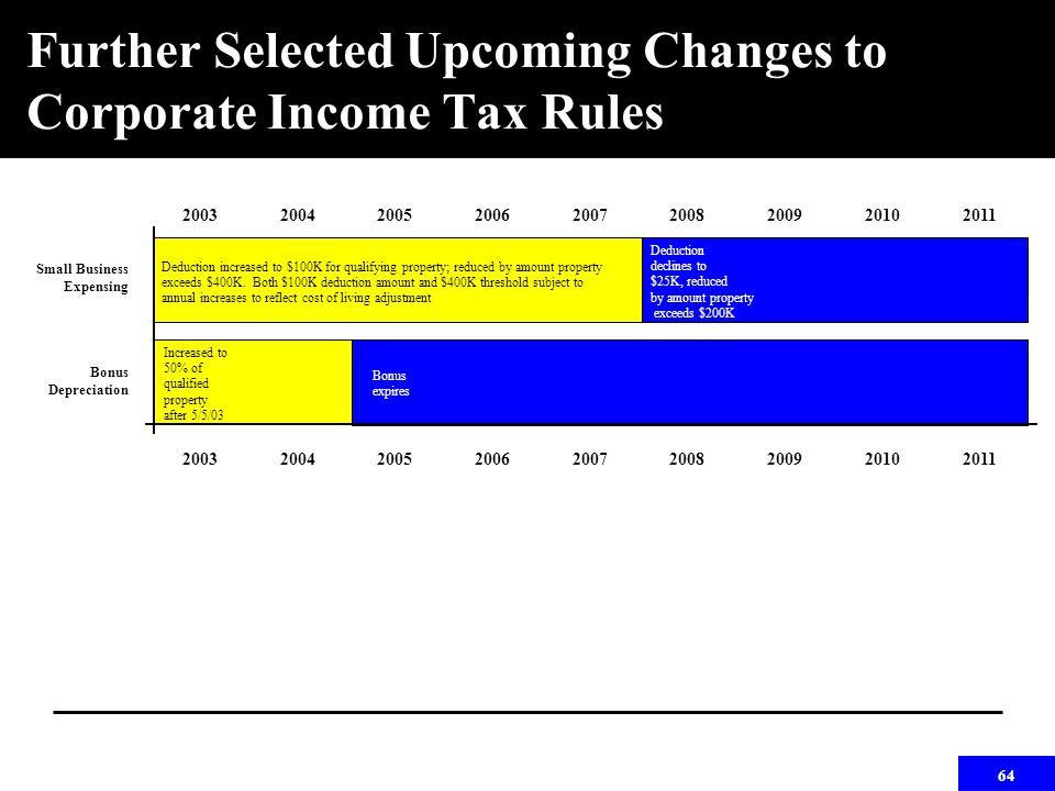 64 Further Selected Upcoming Changes to Corporate Income Tax Rules 200320042005200620072008200920102011 Small Business Expensing Bonus Depreciation 200320042005200620072008200920102011 Increased to 50% of qualified property after 5/5/03 Deduction increased to $100K for qualifying property; reduced by amount property exceeds $400K.