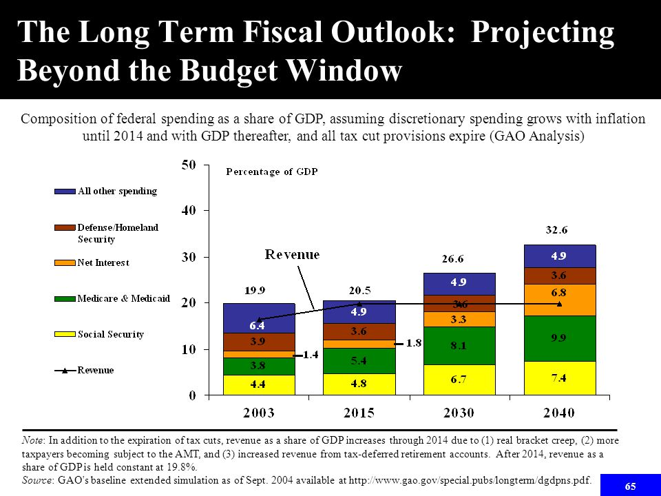 65 Note: In addition to the expiration of tax cuts, revenue as a share of GDP increases through 2014 due to (1) real bracket creep, (2) more taxpayers becoming subject to the AMT, and (3) increased revenue from tax-deferred retirement accounts.