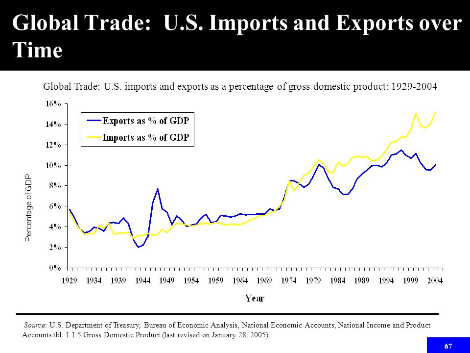 67 Global Trade: U.S. imports and exports as a percentage of gross domestic product: 1929-2004 Source: U.S. Department of Treasury, Bureau of Economic