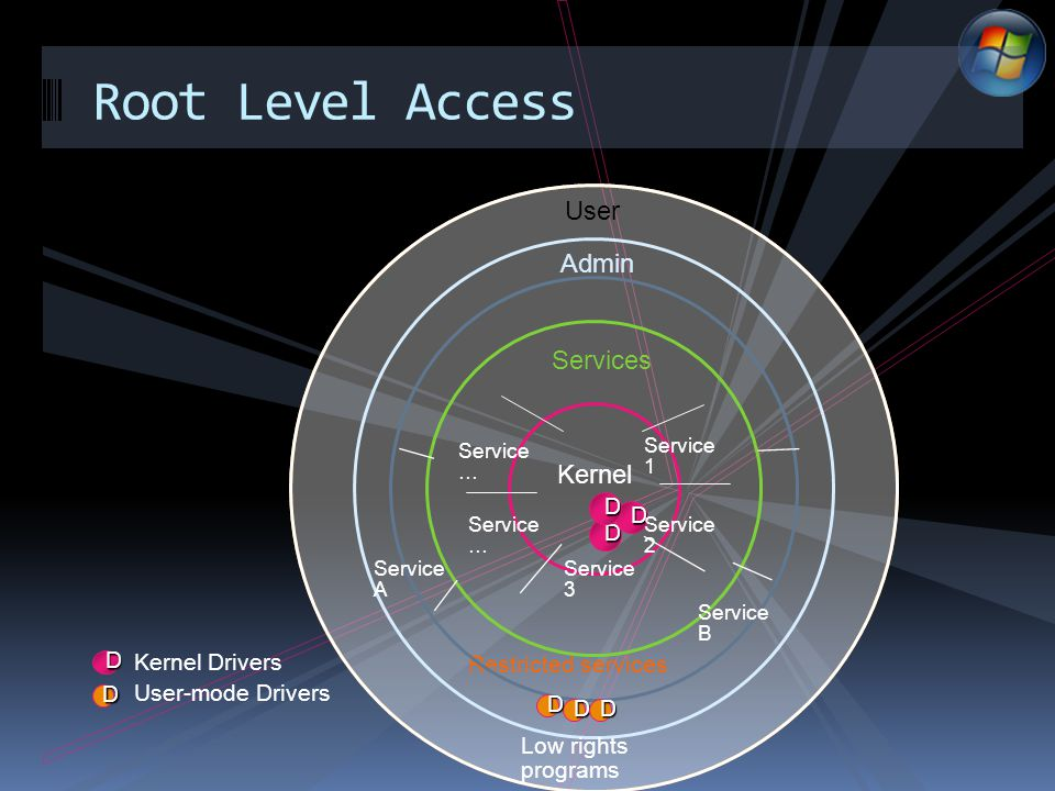 Root Level Access Admin Services D D D User Kernel D Kernel Drivers Service 1 Service 2 Service 3 Service … Service … Restricted services Low rights programs DD D Service A Service B D User-mode Drivers