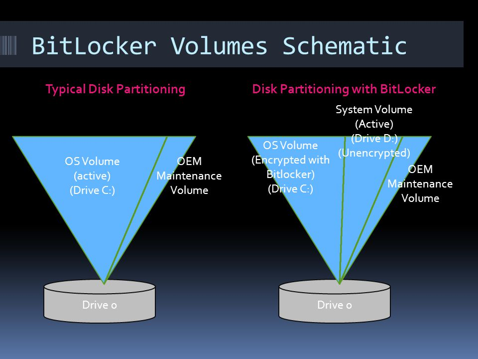 BitLocker Volumes Schematic Typical Disk PartitioningDisk Partitioning with BitLocker Drive 0 OS Volume (active) (Drive C:) OEM Maintenance Volume OEM Maintenance Volume OS Volume (Encrypted with Bitlocker) (Drive C:) System Volume (Active) (Drive D:) (Unencrypted)