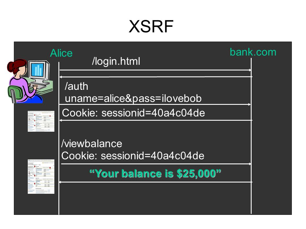 XSRF /viewbalance Cookie: sessionid=40a4c04de Your balance is $25,000 Alice bank.com /login.html /auth uname=alice&pass=ilovebob Cookie: sessionid=40a4c04de