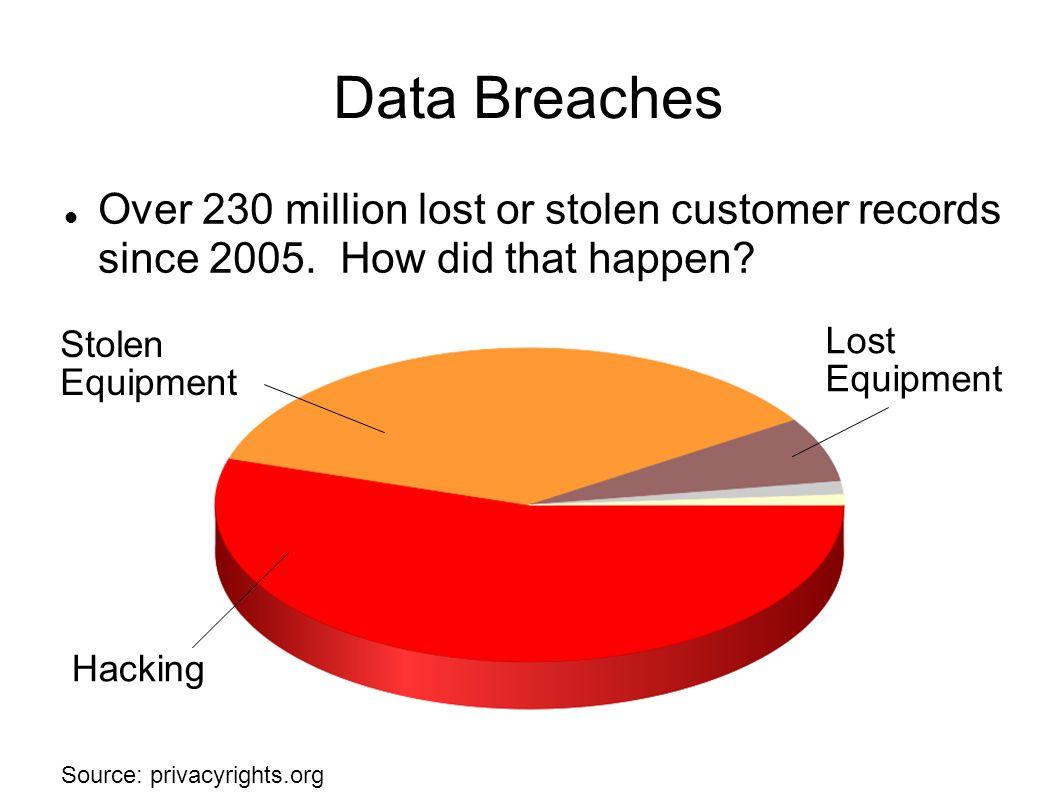 Data Breaches Over 230 million lost or stolen customer records since 2005.
