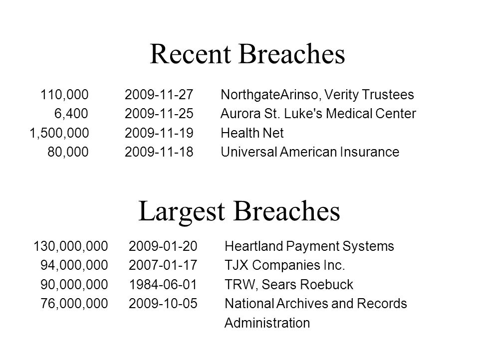 Largest Breaches 110,000 2009-11-27 NorthgateArinso, Verity Trustees 6,400 2009-11-25 Aurora St.