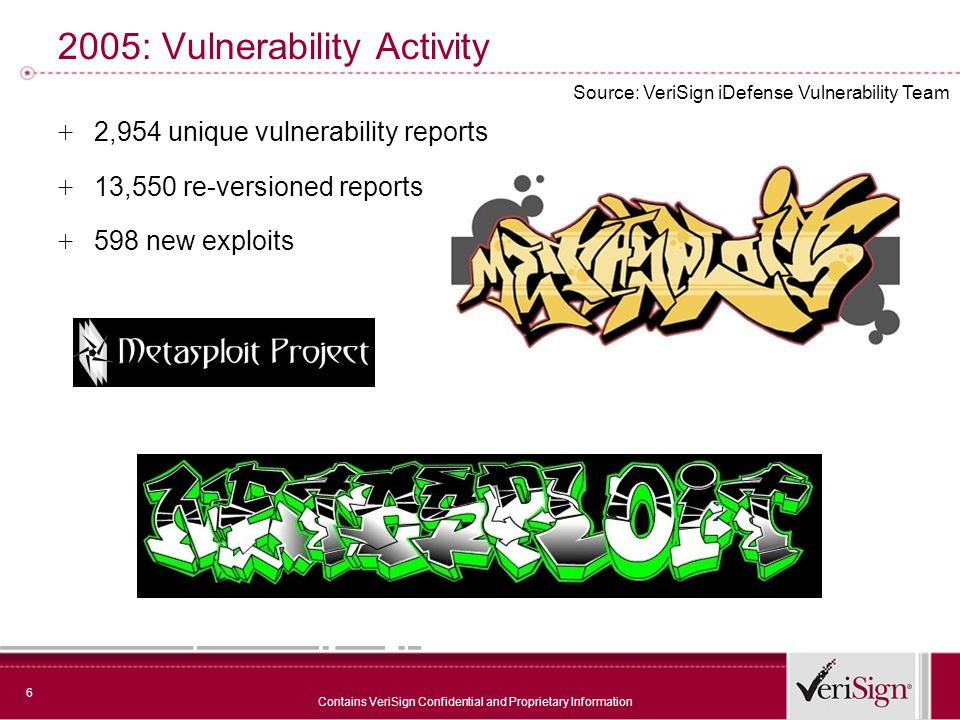6 Contains VeriSign Confidential and Proprietary Information 2005: Vulnerability Activity + 2,954 unique vulnerability reports + 13,550 re-versioned reports + 598 new exploits Source: VeriSign iDefense Vulnerability Team