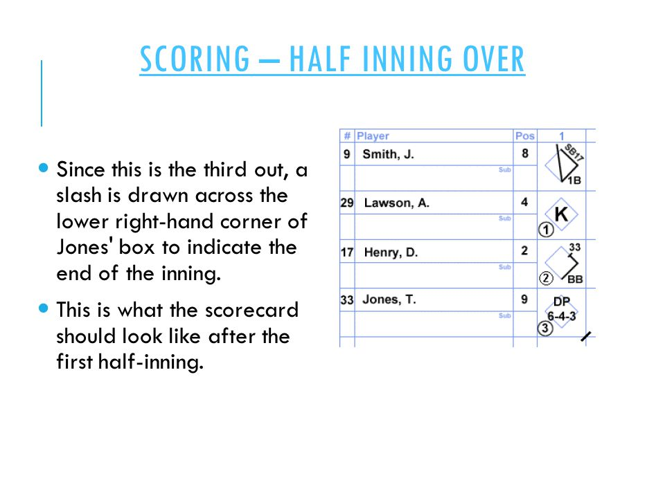 SCORING – HALF INNING OVER Since this is the third out, a slash is drawn across the lower right-hand corner of Jones box to indicate the end of the inning.