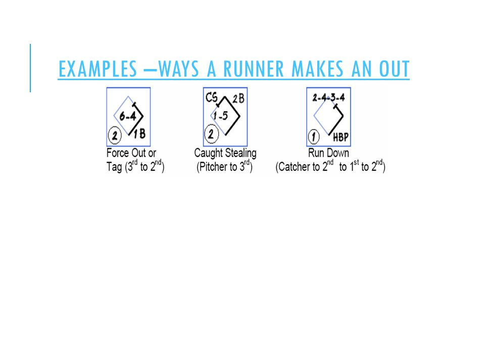 EXAMPLES –WAYS A RUNNER MAKES AN OUT