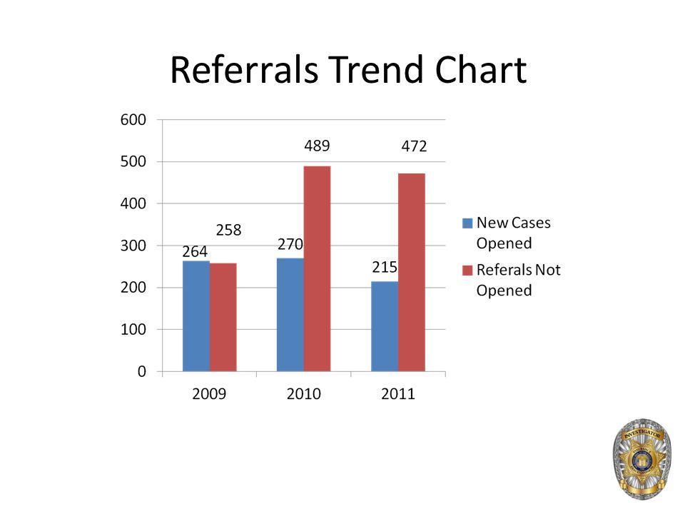 Referrals Trend Chart