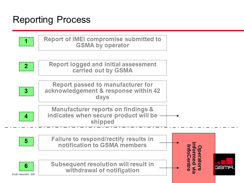 © GSM Association 2009 14 Reporting Process Report of IMEI compromise submitted to GSMA by operator Report logged and initial assessment carried out b