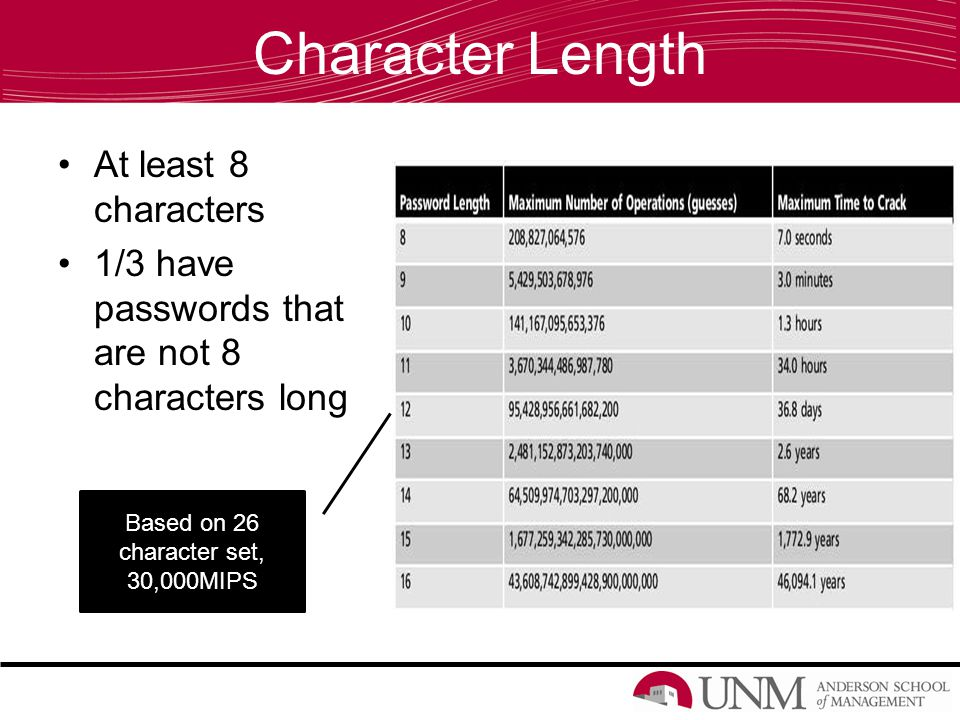 Character Length At least 8 characters 1/3 have passwords that are not 8 characters long Based on 26 character set, 30,000MIPS