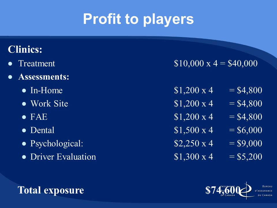 Profit to players Clinics: Treatment $10,000 x 4 = $40,000 Assessments: In-Home $1,200 x 4 = $4,800 Work Site $1,200 x 4 = $4,800 FAE$1,200 x 4 = $4,800 Dental$1,500 x 4= $6,000 Psychological:$2,250 x 4= $9,000 Driver Evaluation $1,300 x 4 = $5,200 Total exposure $74,600
