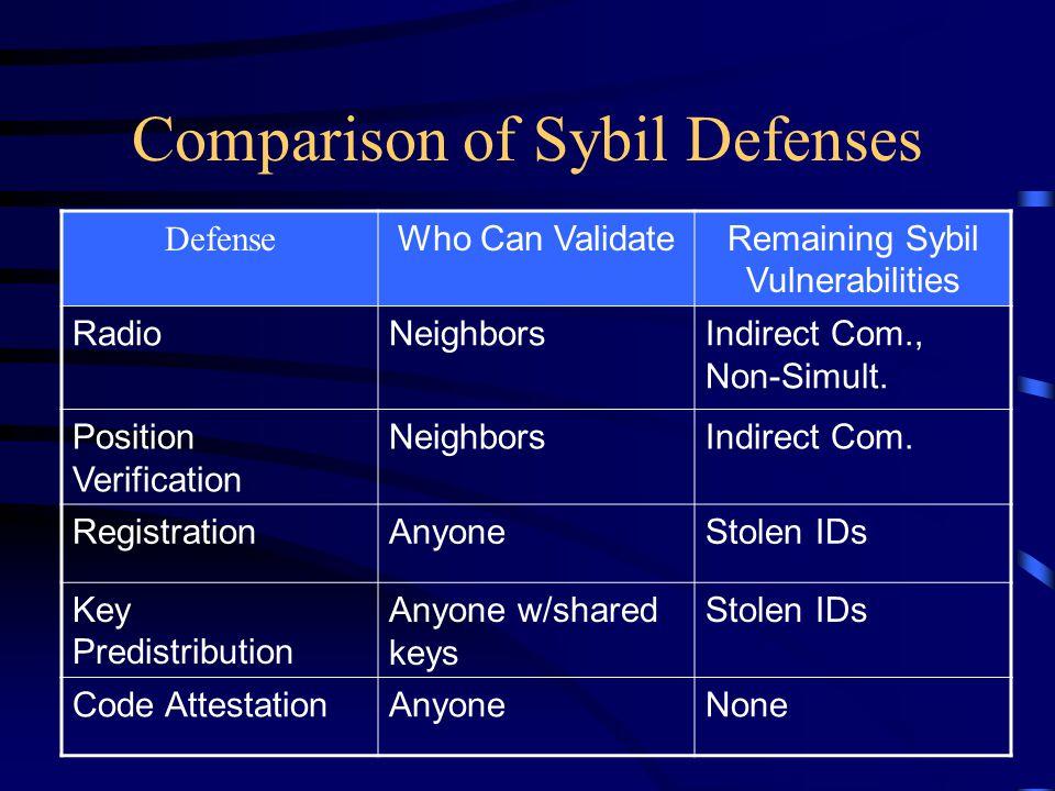 Comparison of Sybil Defenses Defense Who Can ValidateRemaining Sybil Vulnerabilities RadioNeighborsIndirect Com., Non-Simult.