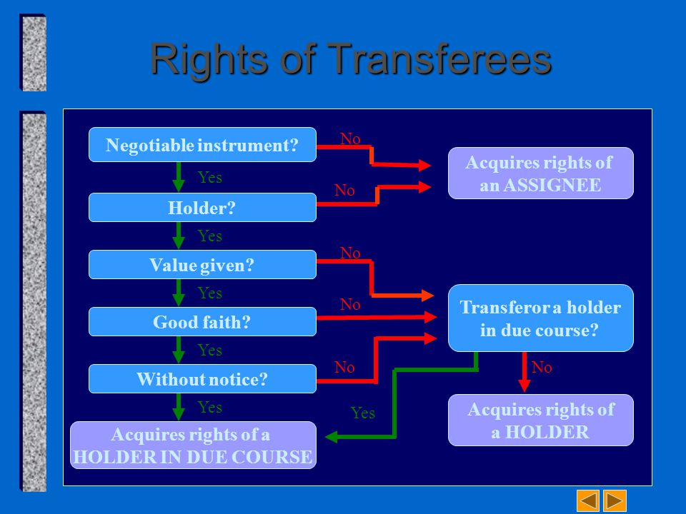 No Rights of Transferees Negotiable instrument. Holder.