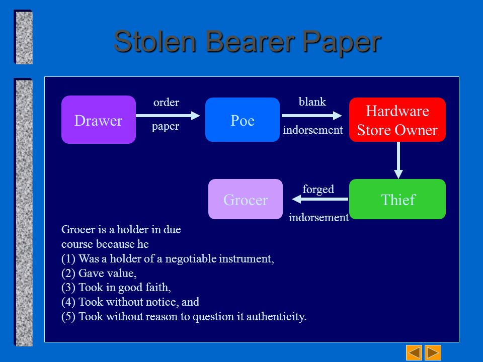Stolen Order Paper Poe Thief Grocer Order Paper Stolen Forged Poe's Indorsement Grocer is not a holder because the instrument does not have all necessary indorsements; therefore, he cannot be a holder in due course.