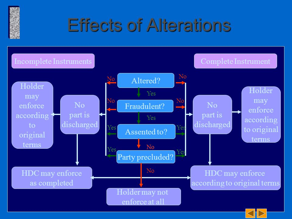 Effects of Alterations Incomplete InstrumentsComplete Instrument Altered.