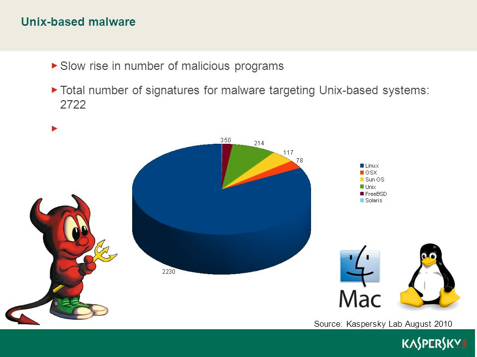 Mobile malware: some statistics Number of mobile malware families to date: 142 Number of mobile malware modifications to date: 926 Mobile malware found in August: 44 new modifications Most common mobile threat: SMS-Trojans Source: Kaspersky Lab August 2010 Mobile malware written for specific platforms: