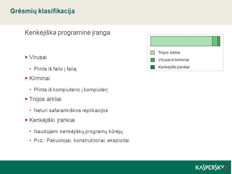 Grėsmių klasifikacija Kenkėjiška programinė įranga Virusai Plinta iš failo į failą Kirminai Plinta iš kompiuterio į kompiuterį Trojos arkliai Neturi s