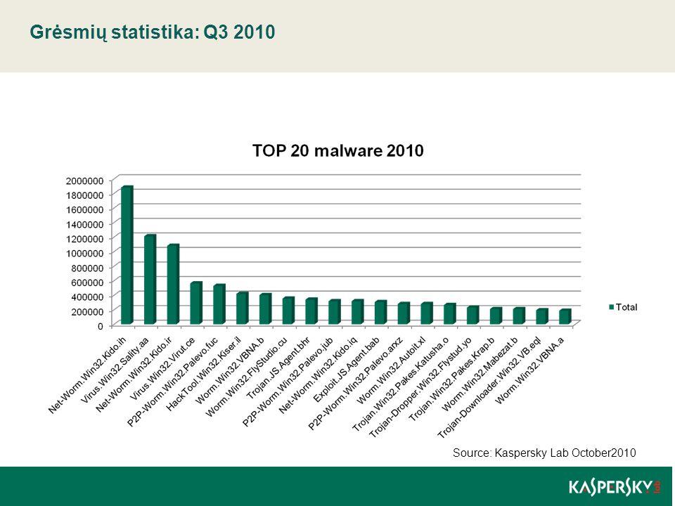 Grėsmių statistika: Q3 2010 | 07 May 2015 Source: Kaspersky Lab October2010