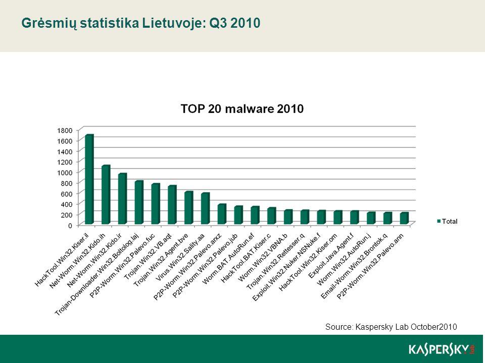 Grėsmių statistika Lietuvoje: Q3 2010 | 07 May 2015 Source: Kaspersky Lab October2010