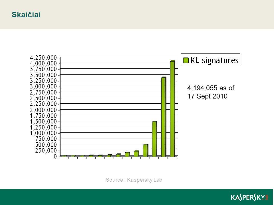 Skaičiai 4,194,055 as of 17 Sept 2010 Source: Kaspersky Lab