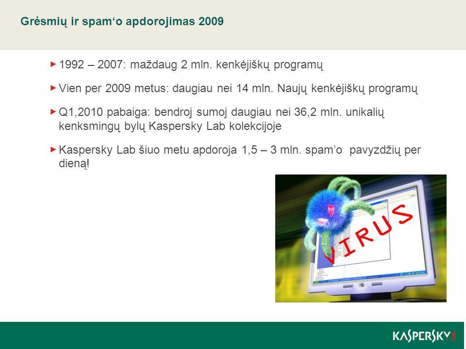 Grėsmių ir spam'o apdorojimas 2009 1992 – 2007: maždaug 2 mln. kenkėjiškų programų Vien per 2009 metus: daugiau nei 14 mln. Naujų kenkėjiškų programų