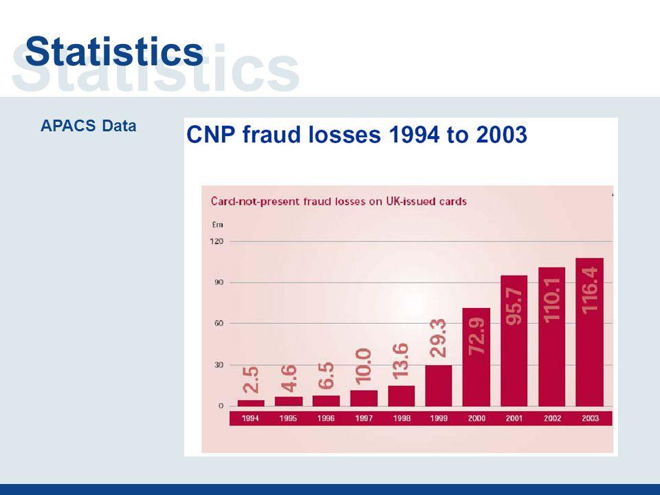 Statistics APACS Data