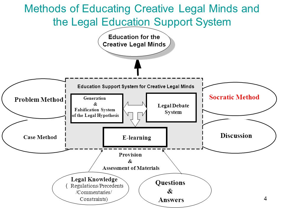4 Methods of Educating Creative Legal Minds and the Legal Education Support System Education for the Creative Legal Minds Case Method Problem Method Discussion Socratic Method Education Support System for Creative Legal Minds Generation & Falsification System of the Legal Hypothesis Legal Debate System Legal Knowledge ( Regulations/Precedents /Commentaries/ Constraints) Questions & Answers Provision & Assessment of Materials E-learning