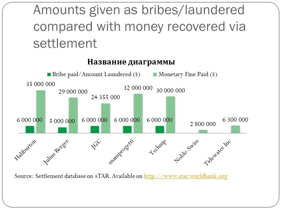 Amounts given as bribes/laundered compared with money recovered via settlement Source: Settlement database on sTAR.