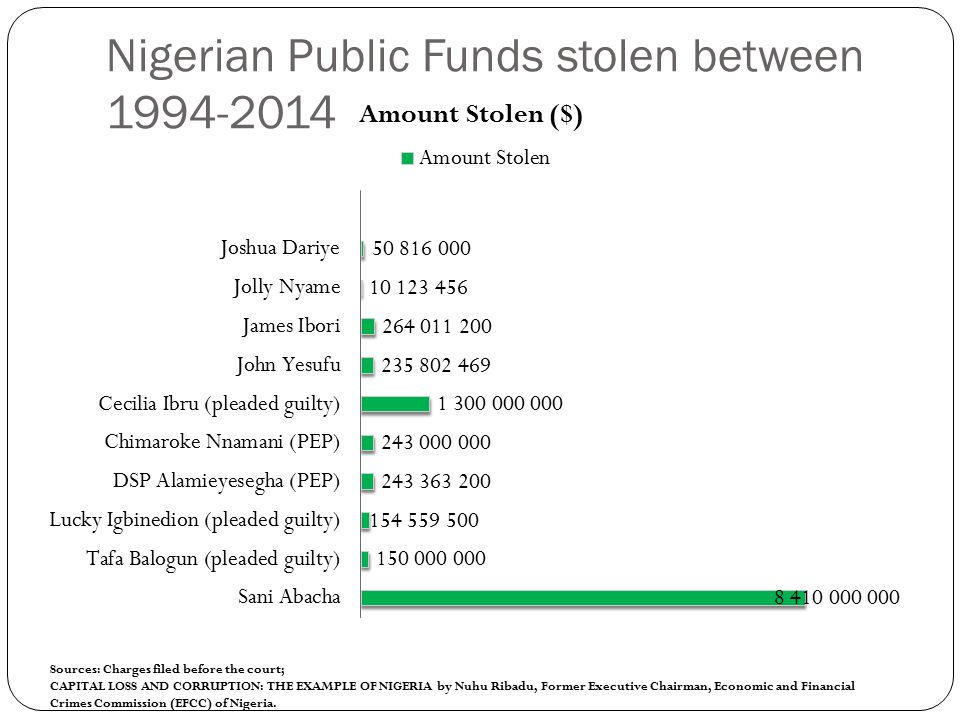 Prosecution of Money Launderers/Fraudsters in 2013 Source: http://www.efccnigeria.org/index.php/news/736-efcc-sets-to-secure-more-convictions-in2014