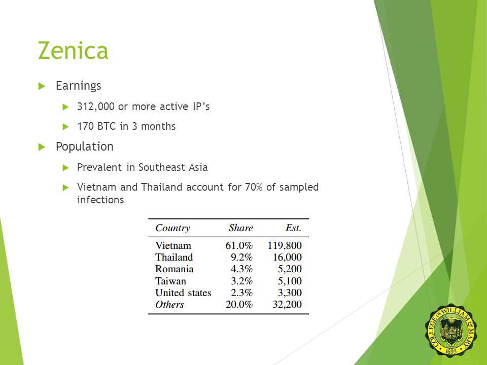 Zenica  Earnings  312,000 or more active IP's  170 BTC in 3 months  Population  Prevalent in Southeast Asia  Vietnam and Thailand account for 70% of sampled infections