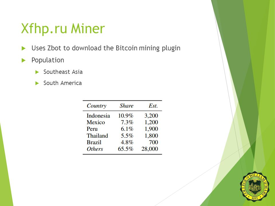 Xfhp.ru Miner  Uses Zbot to download the Bitcoin mining plugin  Population  Southeast Asia  South America