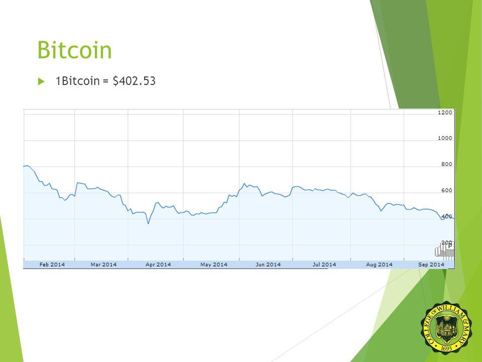 Bitcoin  1Bitcoin = $402.53