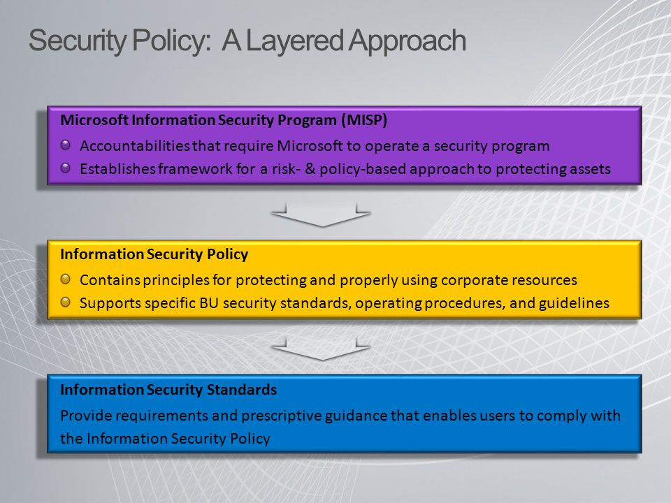 Security Policy: A Layered Approach Microsoft Information Security Program (MISP) Accountabilities that require Microsoft to operate a security progra