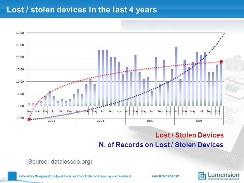 Lost / stolen devices in the last 4 years (Source: datalossdb.org) N.
