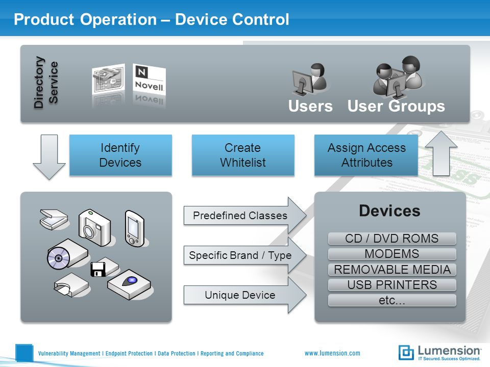 Product Operation – Device Control Directory Service Users User Groups Identify Devices Identify Devices Specific Brand / Type Predefined Classes Unique Device Devices CD / DVD ROMS MODEMS REMOVABLE MEDIA USB PRINTERS etc...