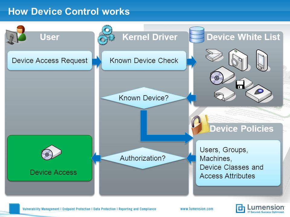 How Device Control works UserKernel DriverDevice White List Known Device Check Device Policies Device Access Request Known Device? Users, Groups, Mach