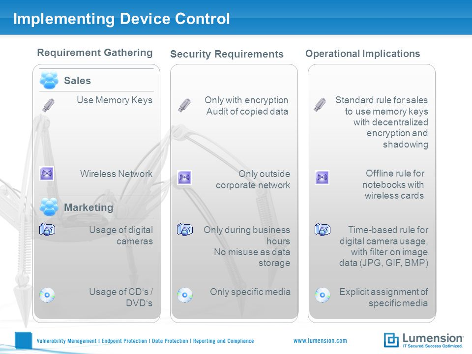 Implementing Device Control Requirement Gathering Security Requirements Operational Implications Sales Use Memory KeysOnly with encryption Audit of co