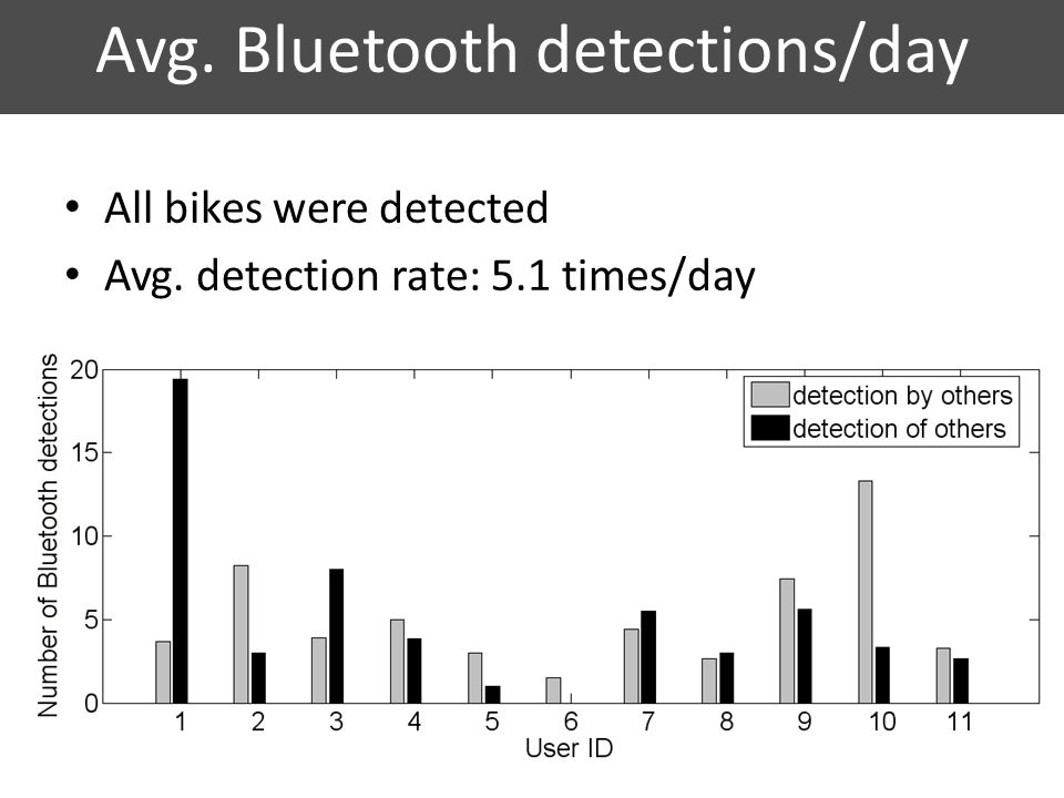 Avg. Bluetooth detections/day All bikes were detected Avg. detection rate: 5.1 times/day 17