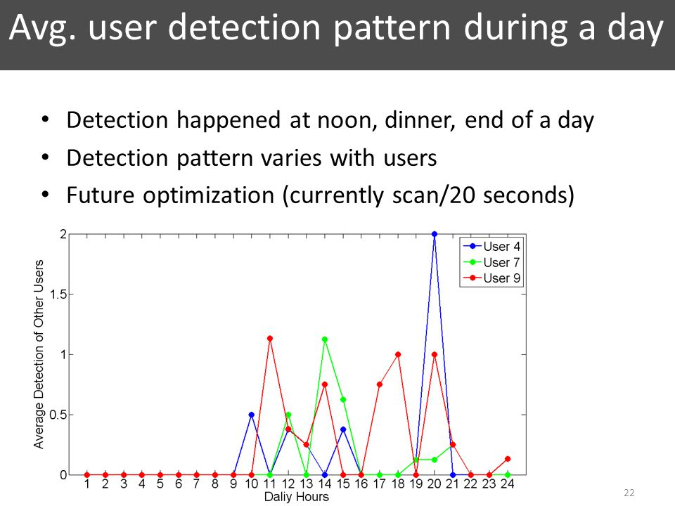 Avg. user detection pattern during a day 22 Detection happened at noon, dinner, end of a day Detection pattern varies with users Future optimization (