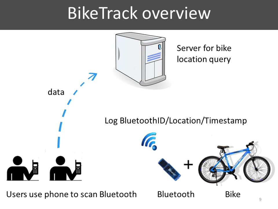 BikeTrack overview 9 BluetoothBikeUsers use phone to scan Bluetooth Log BluetoothID/Location/Timestamp Server for bike location query data